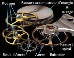 Fonctionnement balancier montres